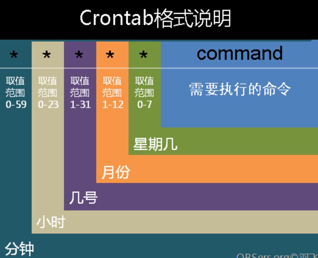 crontab格式说明